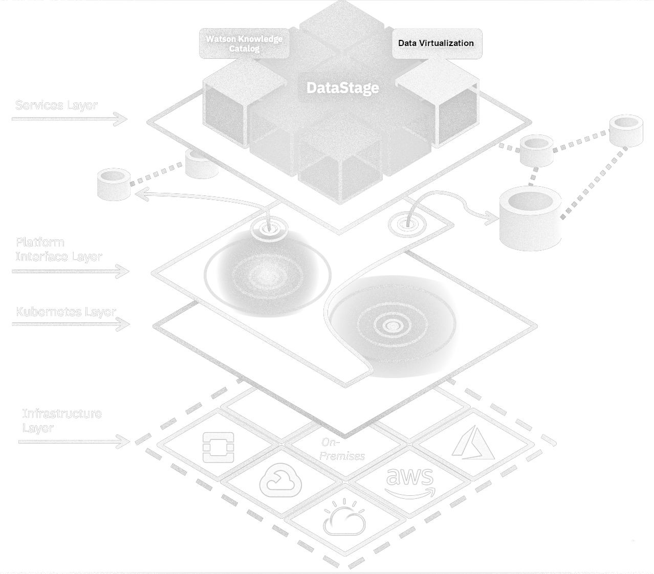 IBM DataOps/ © 2020 IBM Corporation
