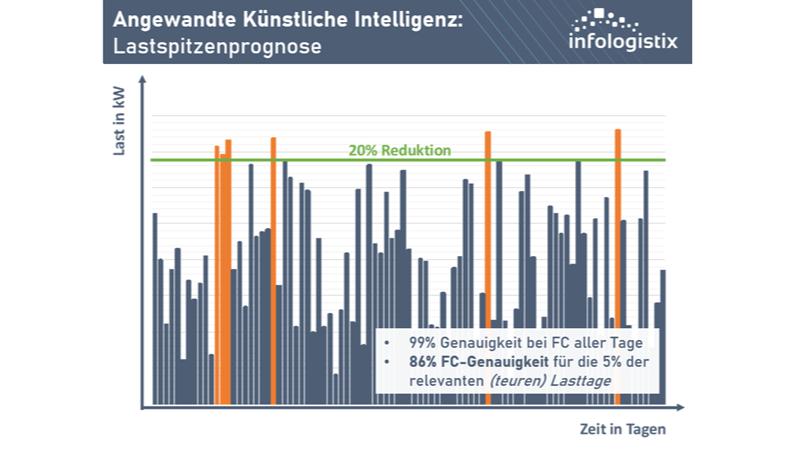 Angewandte Künstliche Intelligenz Lastspitzenprognose_web